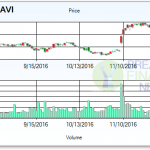Zacks Investment Research upgraded Navient Corp (NASDAQ:NAVI) to Hold in a report released today.